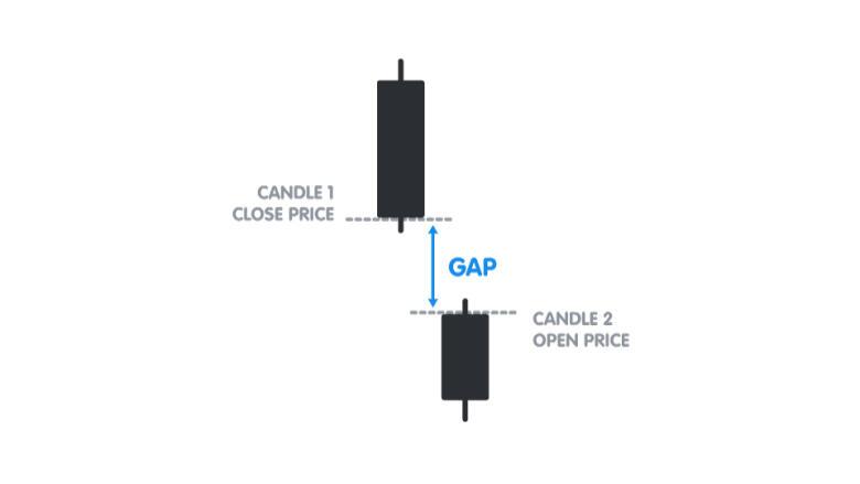 Gap Example