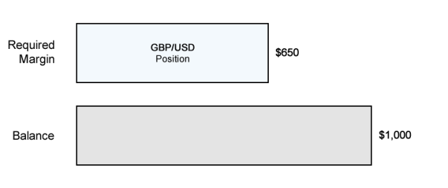 Ví dụ ký quỹ bắt buộc w / GBPUSD