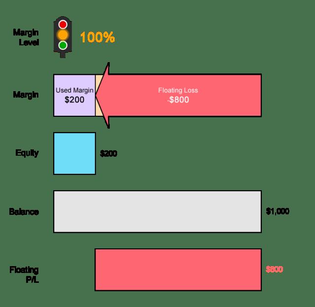 Ví dụ về mức gọi ký quỹ với USDCHF có khoản lỗ thả nổi