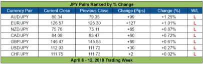 Review Forex Mingguan JPY (8 - 12 April)