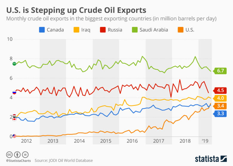 Top Crude Oil Exports