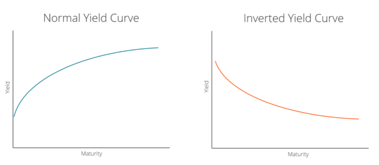Normal vs. Inverted Yield Curve