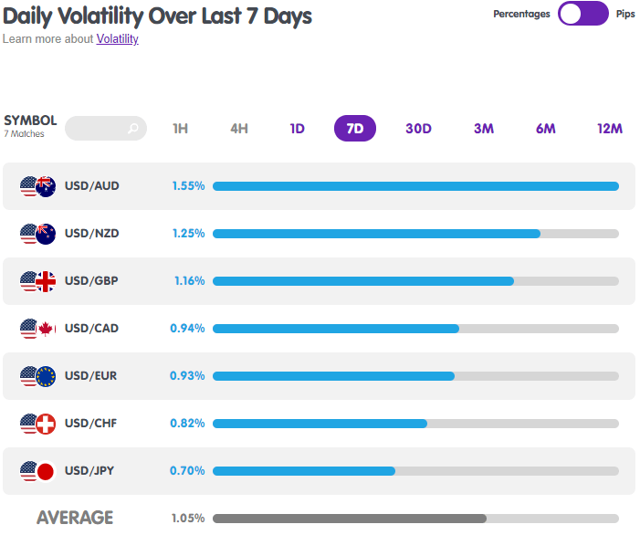 USD Forex Pairs Volatility from MarketMilk
