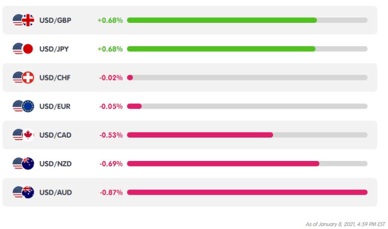 USD Weekly Performance from MarketMilk