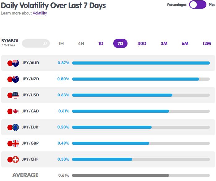 JPY Forex Pairs Volatility from MarketMilk