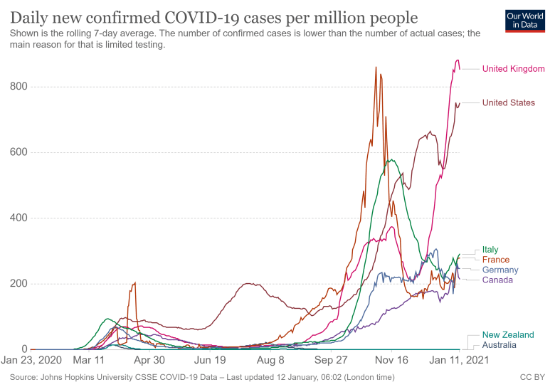 COVID-19 Confirmed Cases per Million People (Source: Our World in Data)