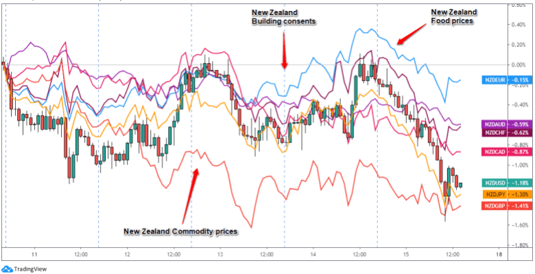 Overlay of NZD Pairs: 1-Hour Forex Chart