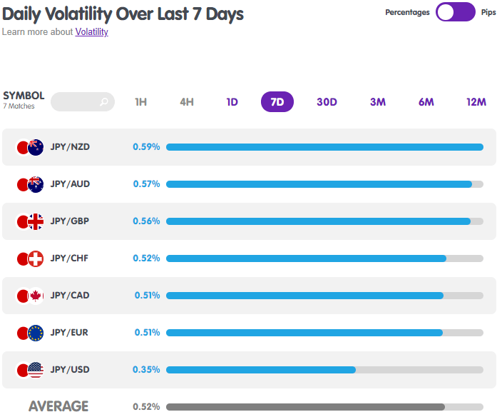 JPY Forex Pairs Volatility from MarketMilk
