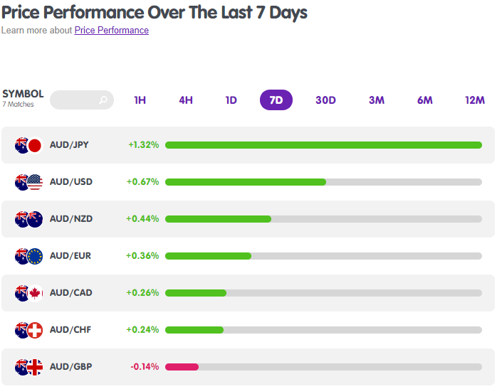 AUD's 7-Day Performance