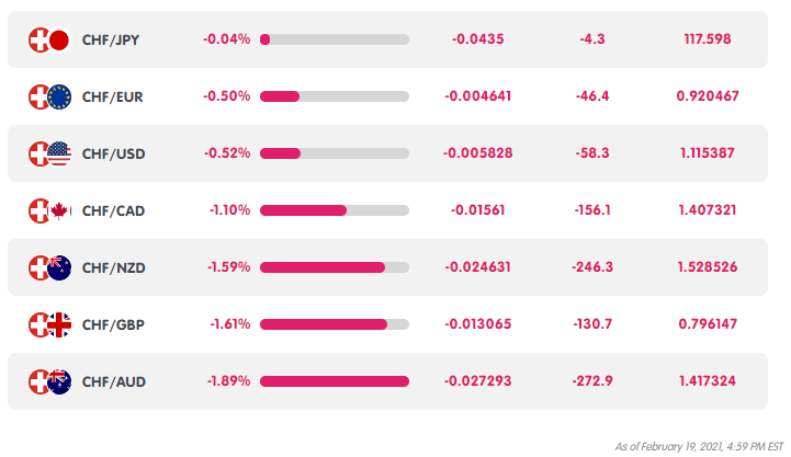 CHF Weekly Performance from MarketMilk