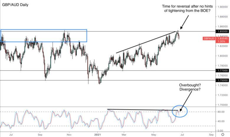 GBP/AUD Daily Forex Chart