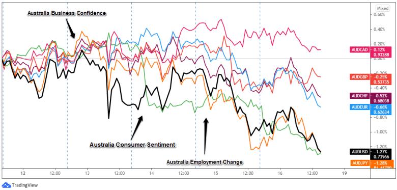 Superposición de pares AUD: Gráfico de divisas de 1 hora