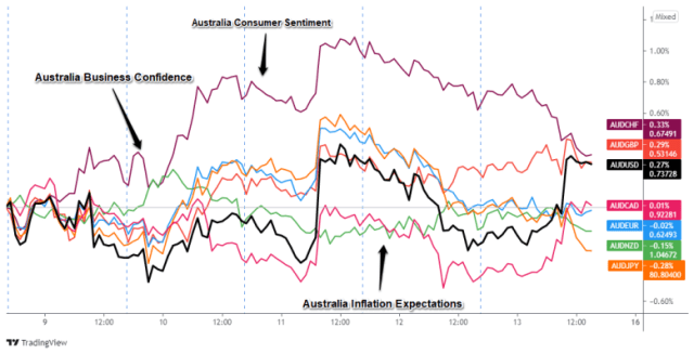 AUD pair overlay: 1-hour currency chart