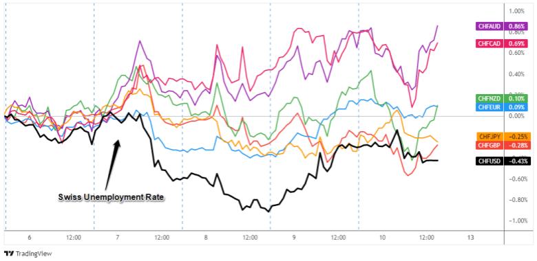 Superposición de pares CHF: Gráfico de divisas de 1 hora