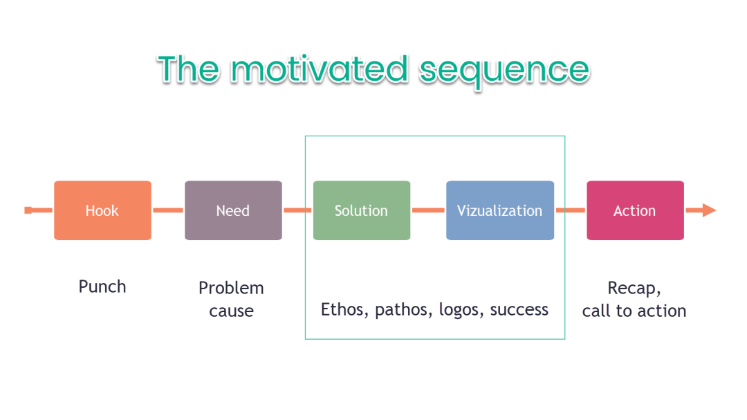monroe's motivated sequence outline