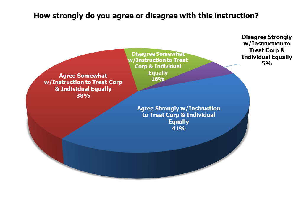 agree disagree instruction treat the same 07212017