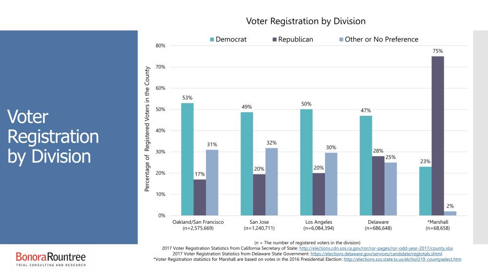 Voter Registration by Division