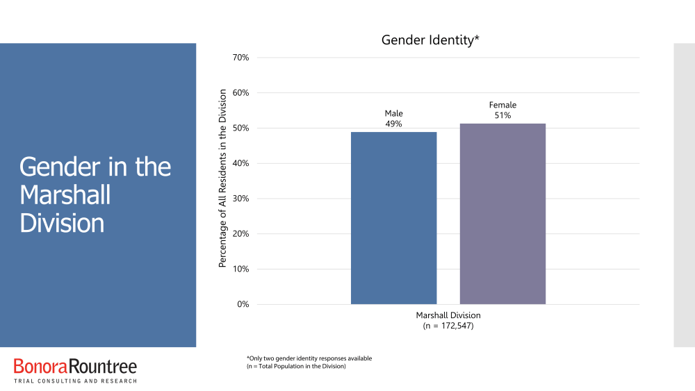 Gender in the Marshall Division