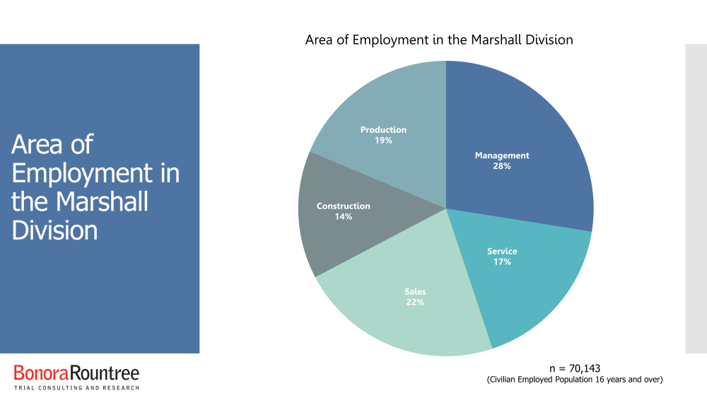 Area of Employment in the Marshall Division