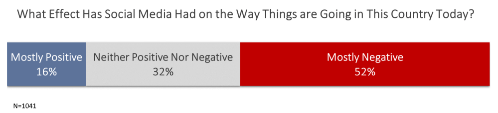 Bar chart showing 16% mostly positive, 32% neither positive nor negative, and 52% mostly negative.