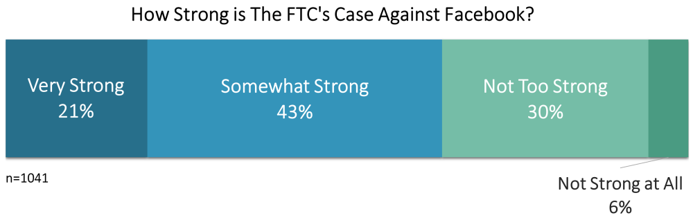 Horizontal bar chart displaying the percentage of people who said the case was very, somewhat, not too, or not at all strong.