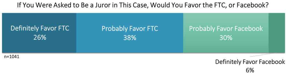 Horizontal bar displaying the percentage of people who would favor the FTC or Facebook.