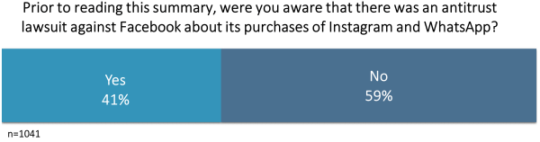 Horizontal bar chart displaying the percentage of people who were or were not aware of the lawsuit.