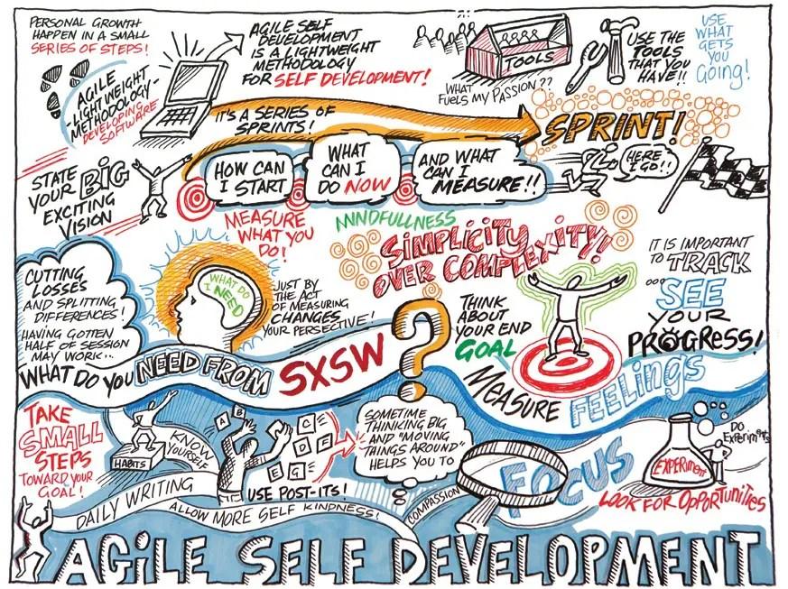 Agile Self Development Visual Notes