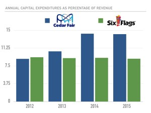 cedar-fair-six-flags-capex-as-percentage-of-revenue-graph
