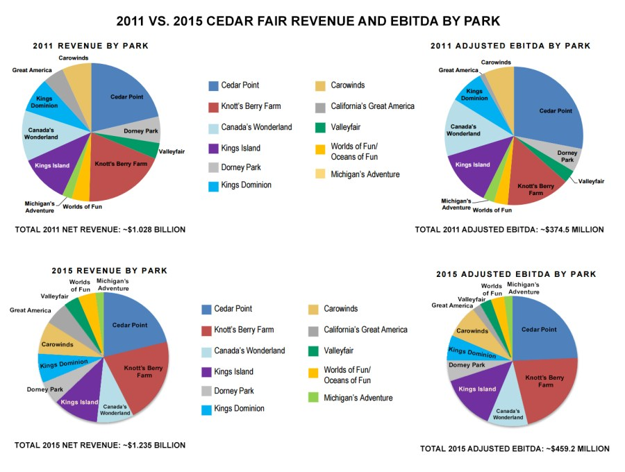 Cedar Fair Revenue and EBITDA By Park 2011 vs 2015