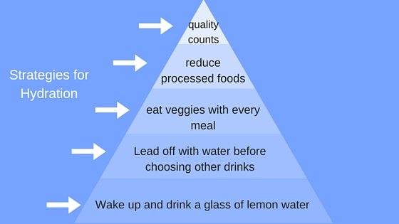 A list of the 5 strategies to keep you hydrated.