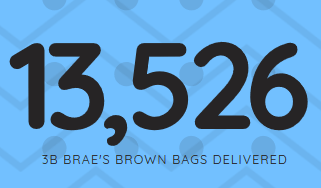 13,526 bags of healthy food have been delivered