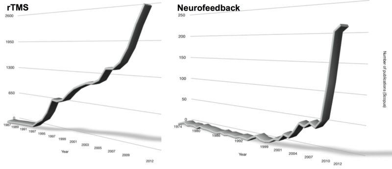 Trend for neuromodulation treatments such as rTMS and neurofeedback across years