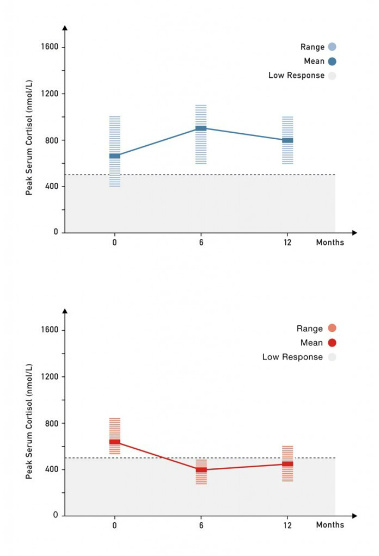 stress response figure