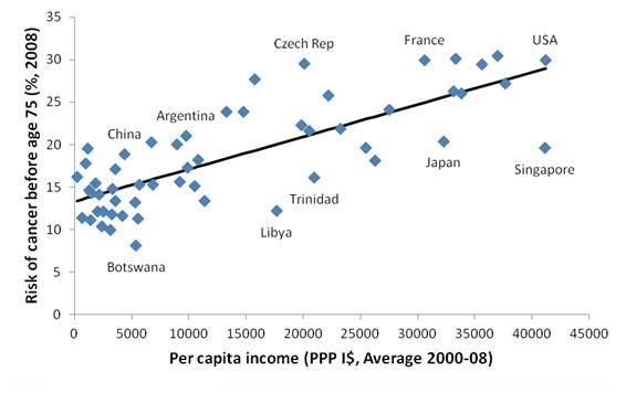 Figure 1. Linear relation between per capita income and risk of getting cancer before age 75 (Correlation = 0.78) - Per capita income in international dollar is from Penn World Table 7.0, series RGDPCH (online) and cancer risk is from WHO. Systematically sampled 55 countries from a list of 190 ranked by per capita income (excludes oil rich outliers)