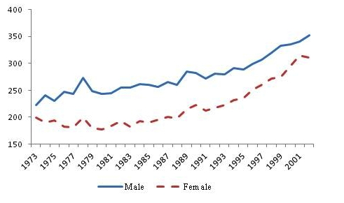 Figure 2. Shanghai cancer incidence rate per 100,000