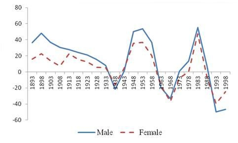 Figure 3. Shanghai cancer incidence: Change in cohort effects by birth cohort and sex - Cohort effects are obtained after removing the effect of some confounding factors