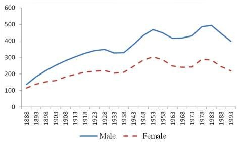 Figure 4. Shanghai cancer incidence: Level (index) of cohort effects by birth cohort and sex - Cohort effects are obtained after removing the effect of some confounding factors