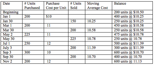 Weighted Average Cost