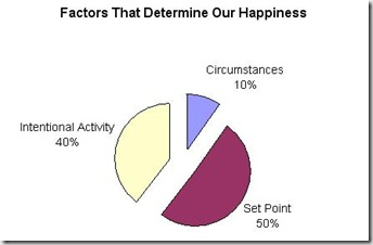 50% genes 10% circumstances and 40% intentional Activities