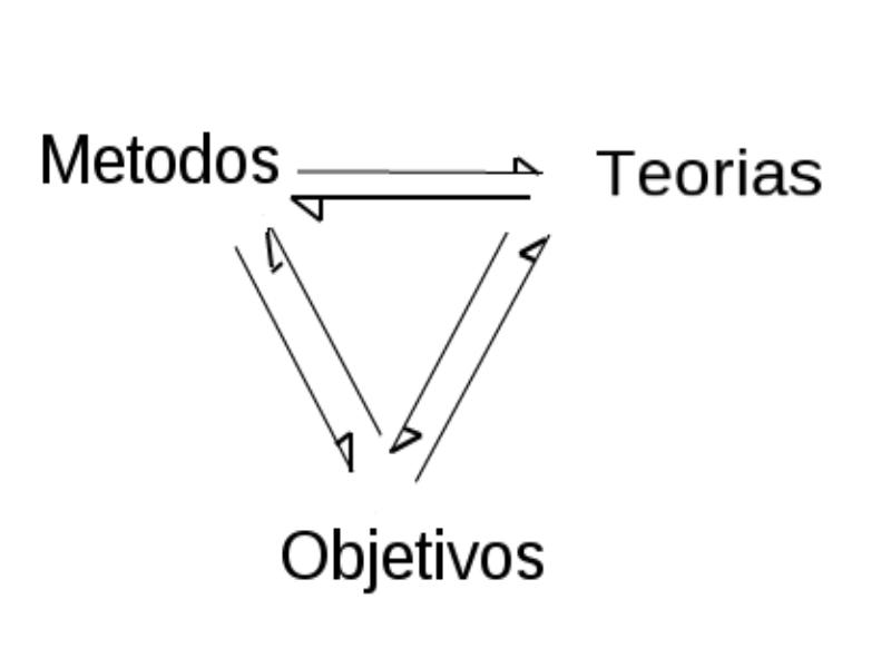 Métodos Teorias e Objetivos