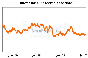 Clinical Research Associate - BrainStromBrainStrom | Power of Science