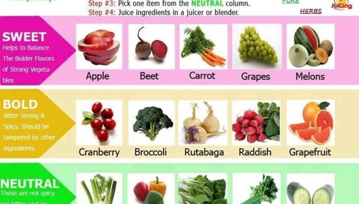 Make your own favorite juice, follow few steps..