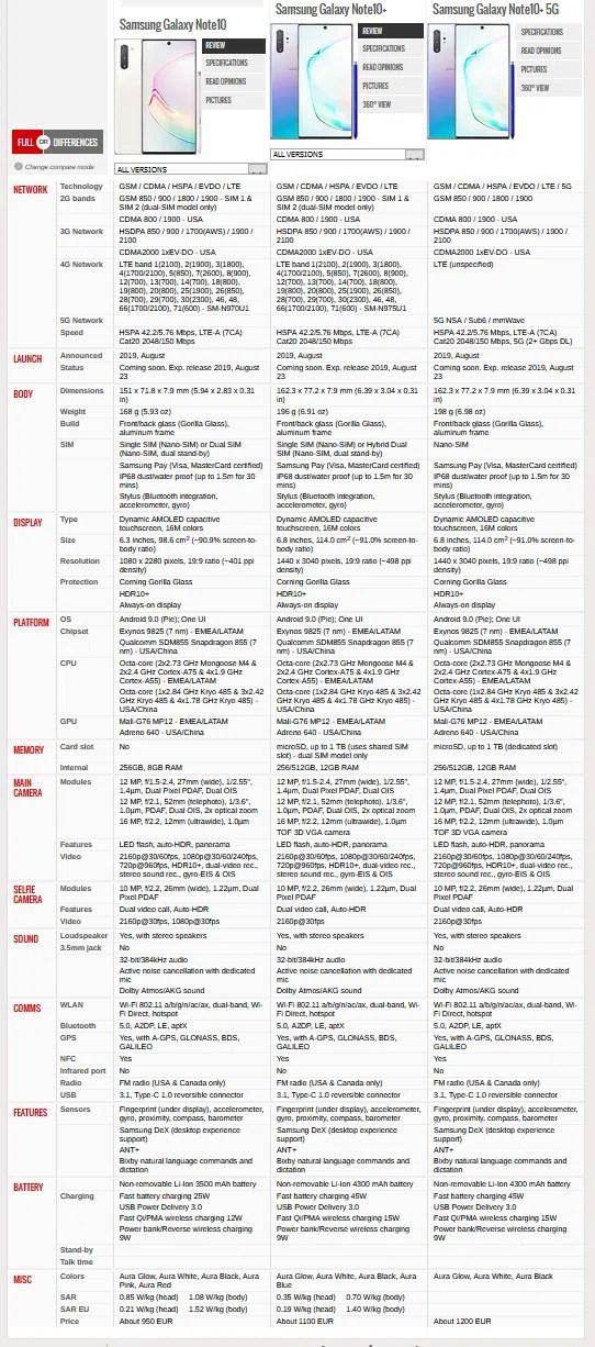 Uporedba svih Note modela