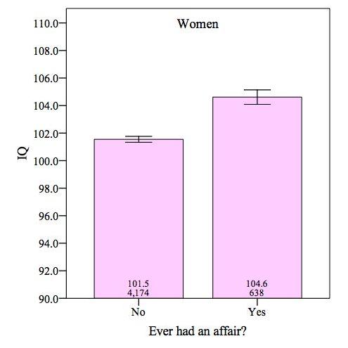 IQ x affairs women