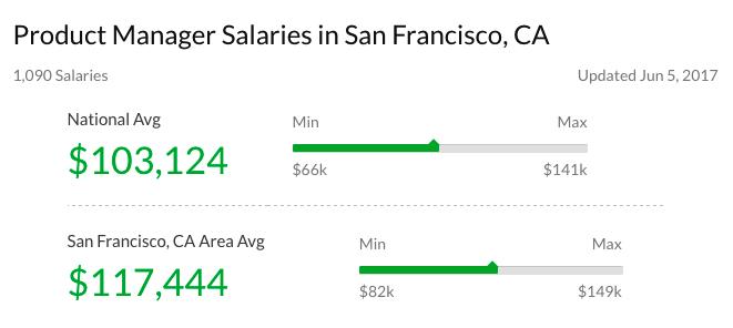 зарплата продакт менеджера