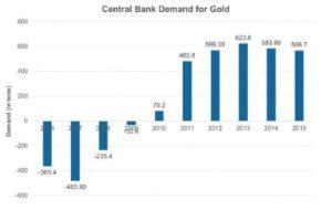 central-bank-demand-gold