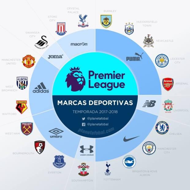 cd89f973bcfd9 Já na Premier League, a Puma e a Nike mantém os portfólios mais completos,  a alemã Puma tendo cinco clubes aliados, enquanto a Nike possui quatro  parceiros.