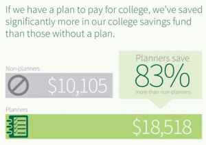 college savings totals