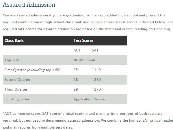 Best college admissions essay zaoksky adventist university
